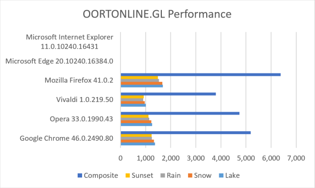 OORTONLINE.GL results graph 10-29-2015